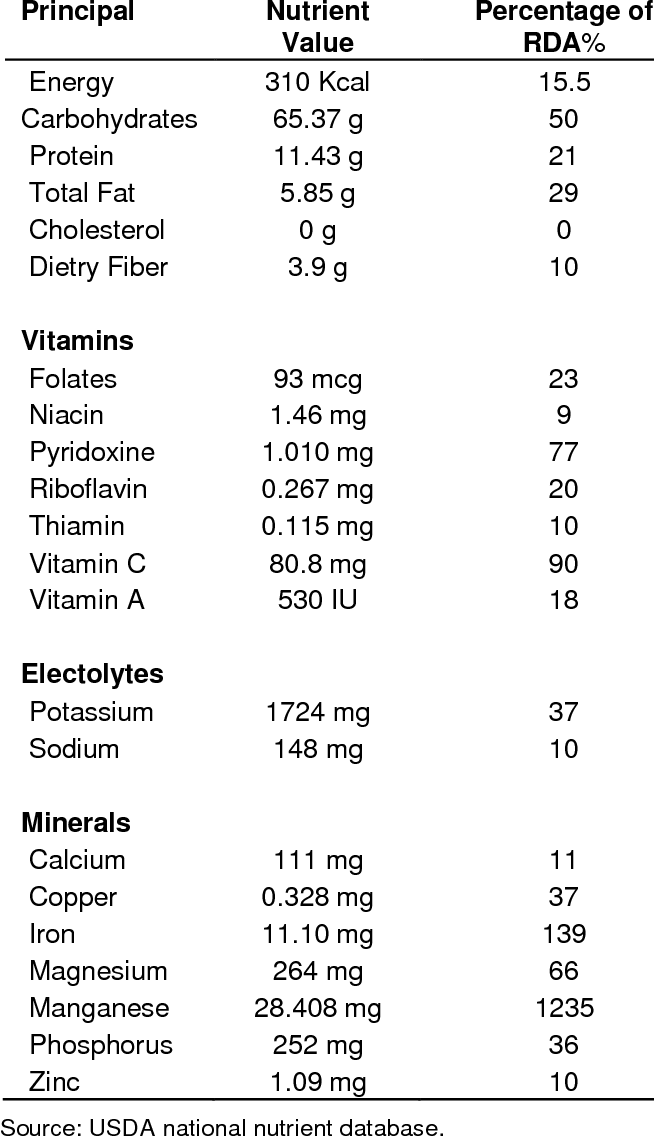 Nutritional value of saffron