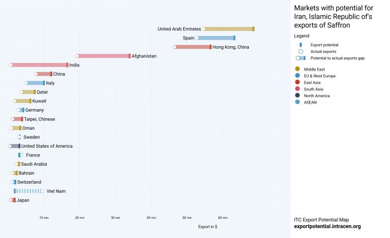 چگونگی صادرات زعفران ایران